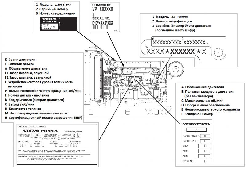 Расположение табличек на двигателе