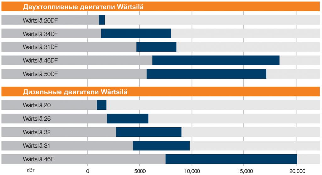 Мощность двигателей Wärtsilä