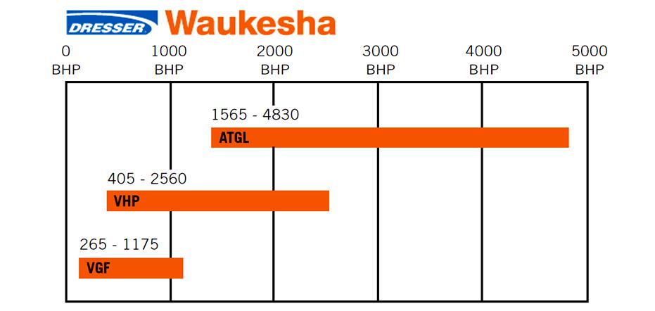 Waukesha Ranges
