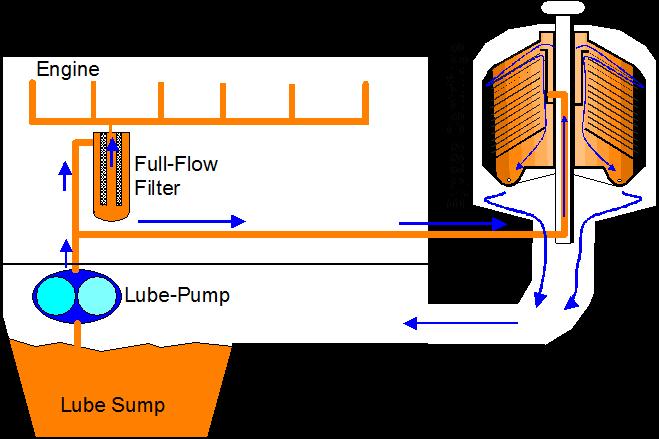Масляный фильтр центрифуга